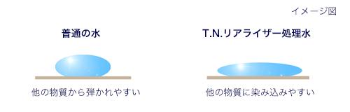 浸透力イメージ図