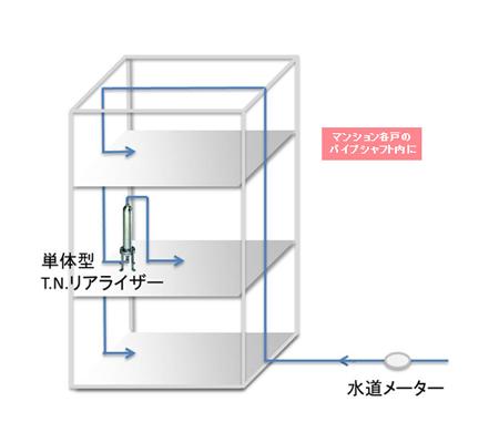T.N.リアライザー単体型(戸別設置)